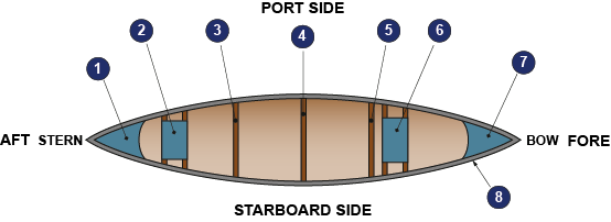 Parts of a Canoe - Plan View